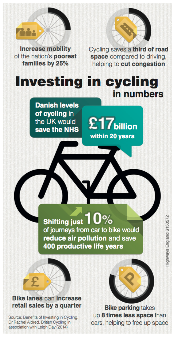 Amazing UK Gov't infographic spells out cycling's economic benefits. https://t.co/Lxh9aHf6v2's-economic-benefits/ https://t.co/VHT2PcrNDD