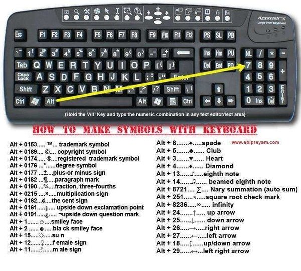 How To Make Symbols On Your Pc Keyboard Or You Could Just Copy