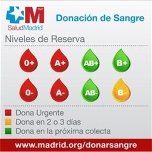 Se necesita urgentemente donaciones de sangre del tipo '0+', '0-', 'A+' y 'A-' - https://t.co/9yY7QvOibG https://t.co/OZ0M97gxoO