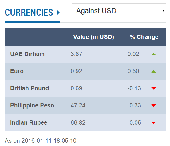 gbp peso inr slide against usd euro dirham up latest