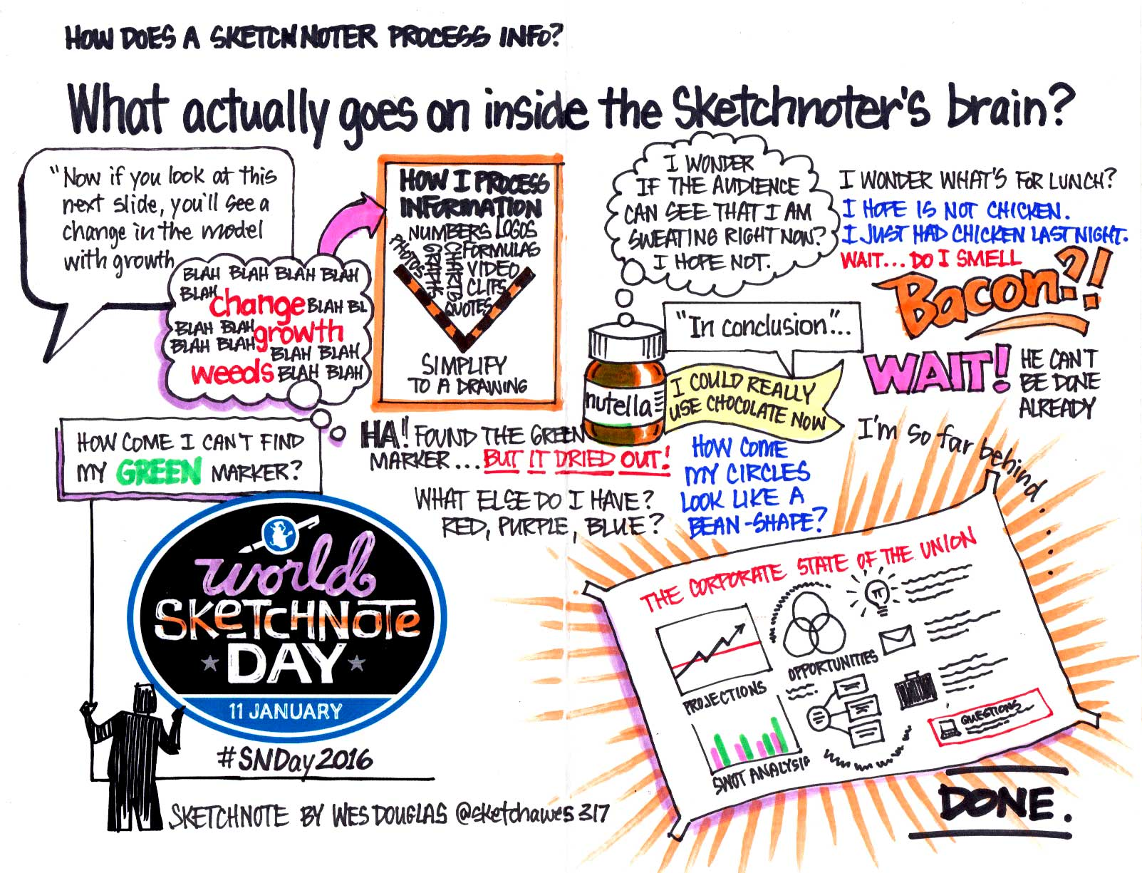 My version of the SketchNoter's brain activity. #SNDay2016 #sketchnotearmy #sketchnote https://t.co/GUP11detEb