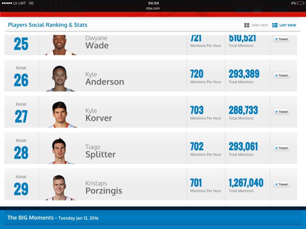 Kamēr Latvija guļ Kristaps Porzingis #NBAVote nba/pulse nobraucis no 1.uz 29. vietu. Balsojam-saraujam! https://t.co/uPPUB2gVR3