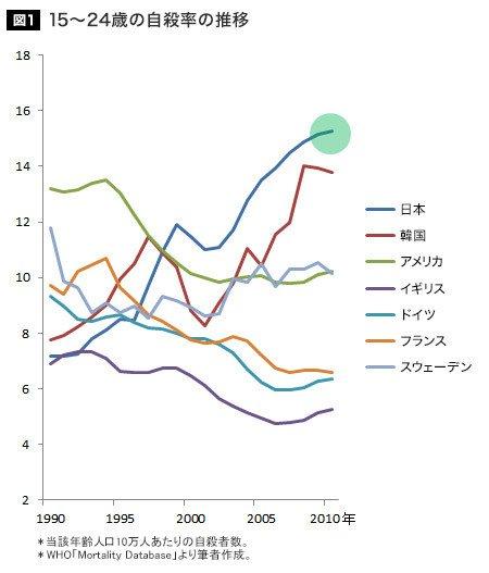 「15~24歳の自殺率は、90年代以降ずっと上がり続けています。しかもそれは、日本の特徴のようです」→データは踊る:絶望の国 日本は世界一「若者自殺者」を量産している https://t.co/c3OSlYapg9 https://t.co/rnEjAiTOON