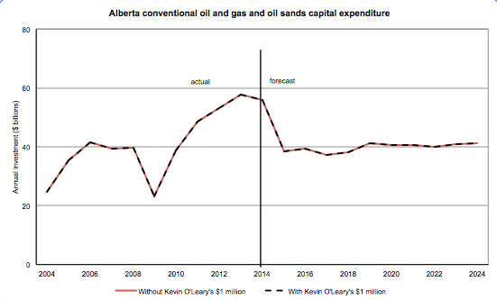 Curious about the impact of O'Leary's $1 million offer on forecast capital investment? I made you a graph #ableg https://t.co/IFQDVIULfw