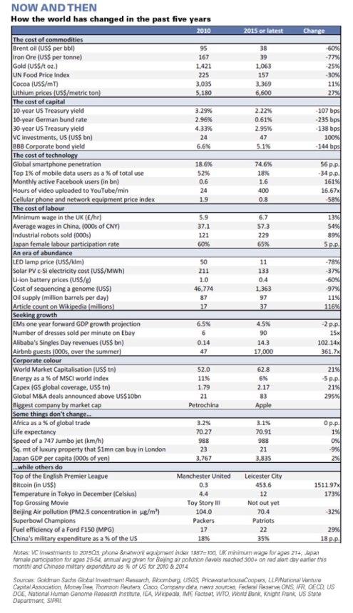5 year recap from @GoldmanSachs. Some jaw-dropping stats! #Tech #FinTech #Bitcoin #Oil https://t.co/RKTXwoFgnQ