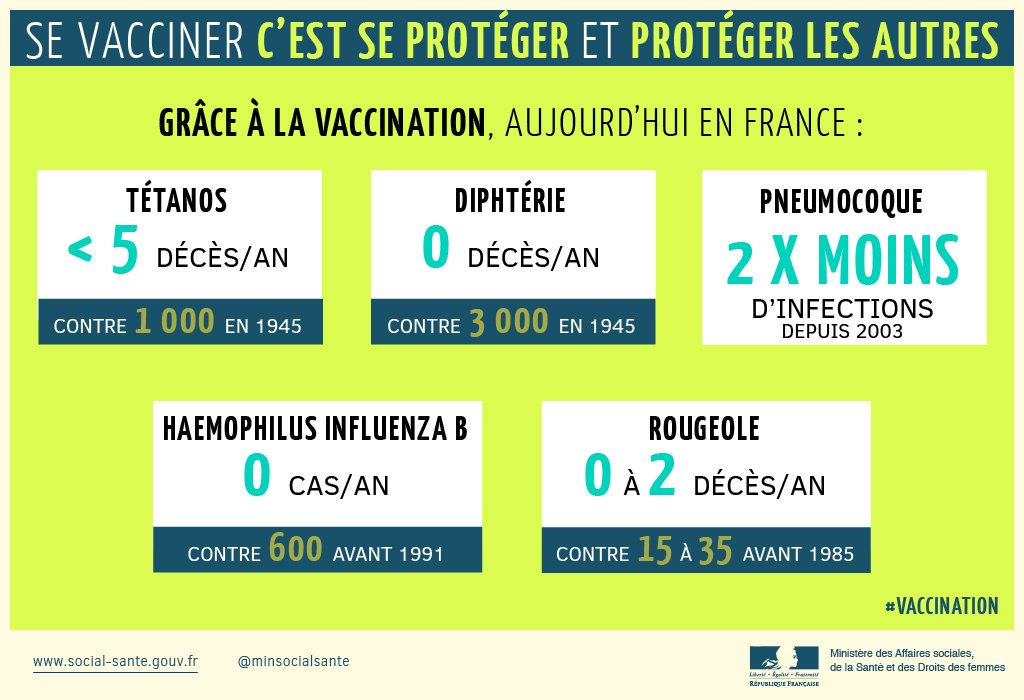 """.@MarisolTouraine """"La #vaccination a permis de faire reculer, voire d'éradiquer, des maladies dramatiques."""" https://t.co/nqm5HziDQK"""