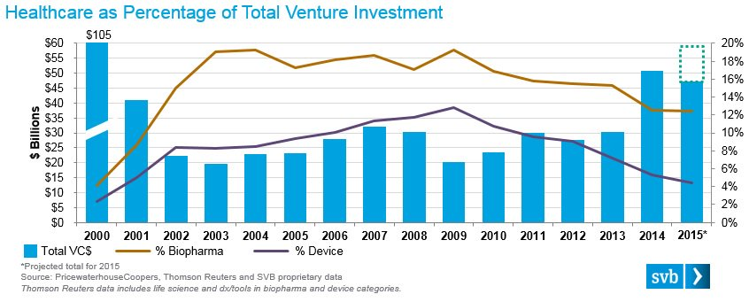 U.S. #Healthcare Venture Investment Hits a 15-year high. Read the full report here: https://t.co/oU9PpkaHBB #JPM16 https://t.co/Y2CE8vuRr6