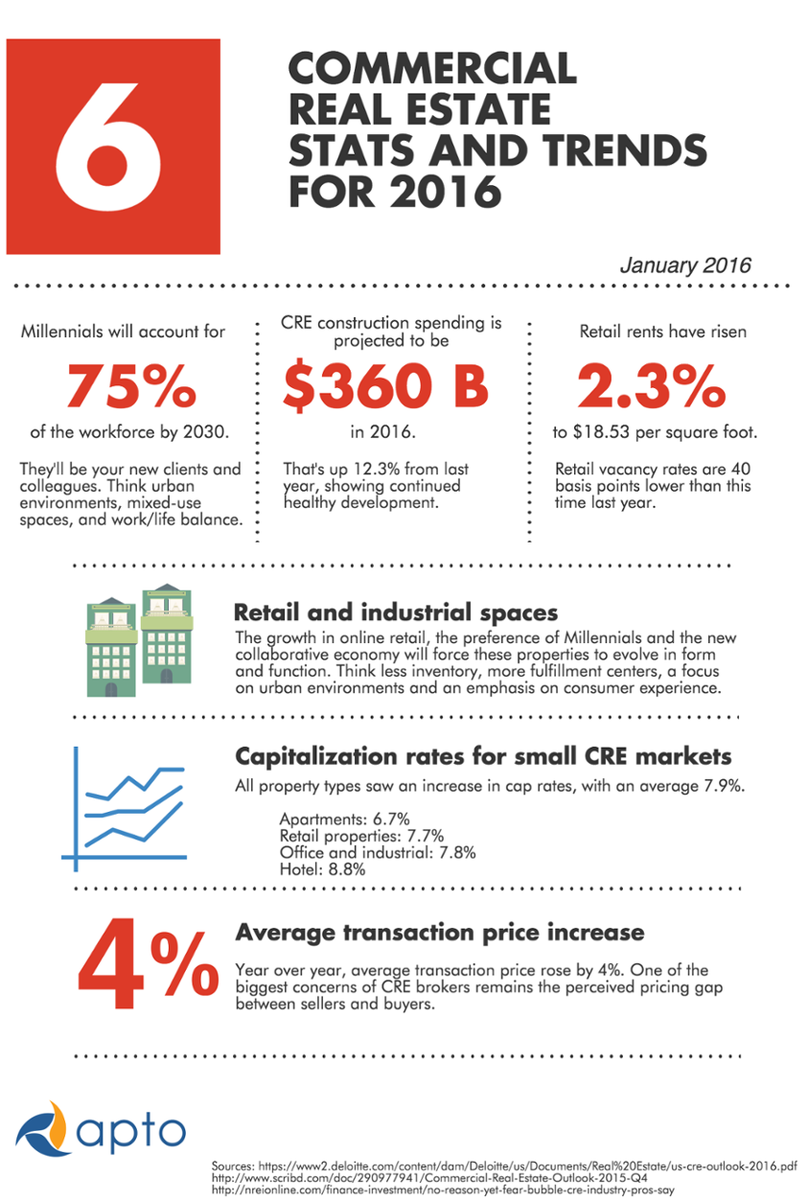 6 Commercial Real Estate Stats and Trends for 2016 [Infographic] - https://t.co/u78GgZo9ti #CRE via @Aptotude https://t.co/uP7T1HklML