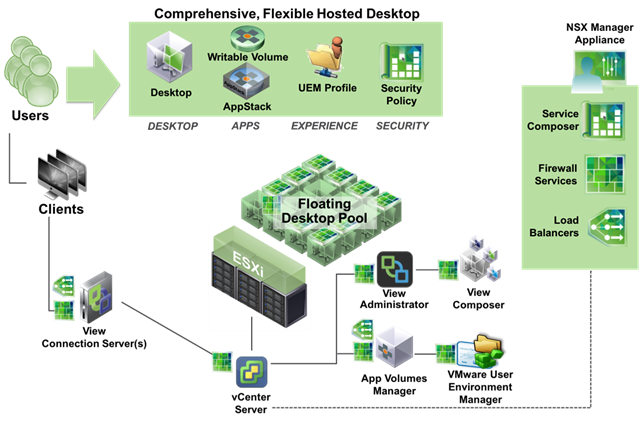 A Deep Dive into VMware Horizon 6 with @VMwareNSX https://t.co/OfwVEYIvt2 https://t.co/BXpKDyVhBy