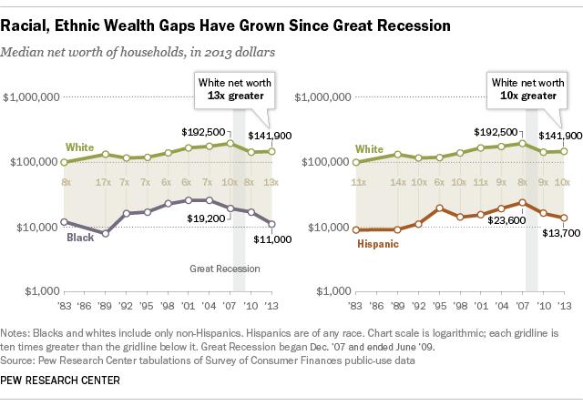 Racial wealth gap has grown since recession:  https://t.co/lt5O7BoGLP #SOTU @pewresearch https://t.co/LoYZ7hHL9W