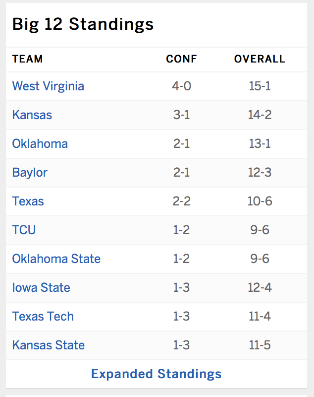 This certainly has a nice look to it @WVUhoops @Big12Conference https://t.co/DcRM0vlVp0
