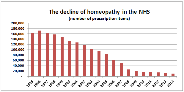#Homeopathy prescriptions in the UK have plummeted at least. One more consultation should finish it off ;) https://t.co/xex2LnFPjv