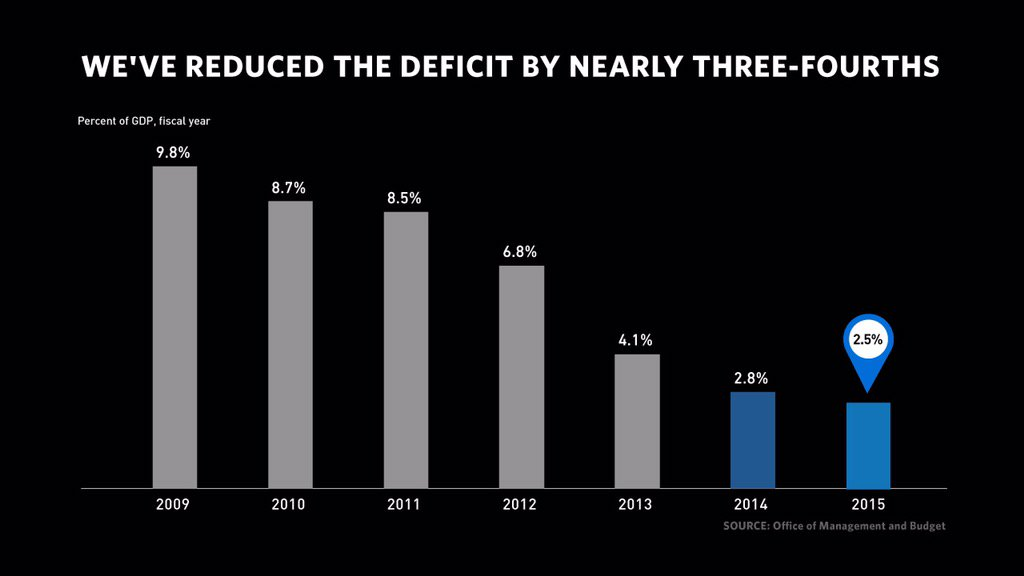 FACT: Under @POTUS, we've reduced the deficit by nearly 3/4th. Look fwd to fighting for vision outlined in #SOTU! https://t.co/LsFimNNKaM