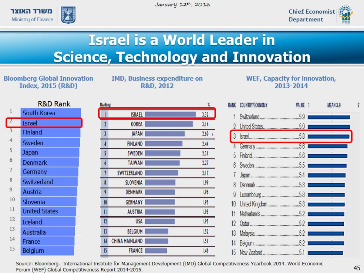 #EconomicHighlights4q Israel remains a world leader in innovation and technology https://t.co/2PRmJedkL1
