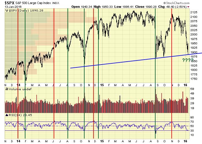 $SPY chart update... on this huge trendline... https://t.co/LiRNUWzl2c