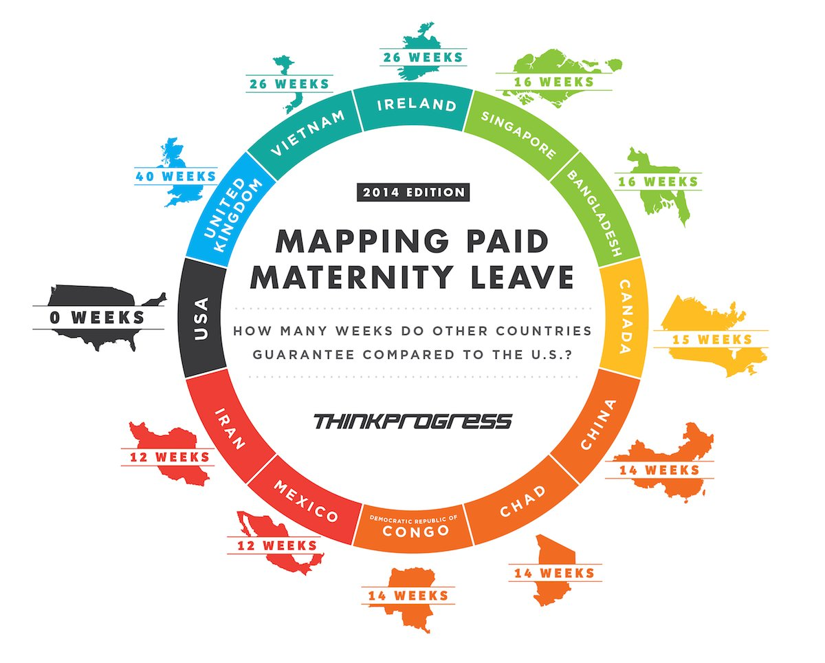 USA is the only industrialized country that doesn't support paid parental leave. #AAFP https://t.co/yUtwOXY3e1 https://t.co/RxsKVpiZd5
