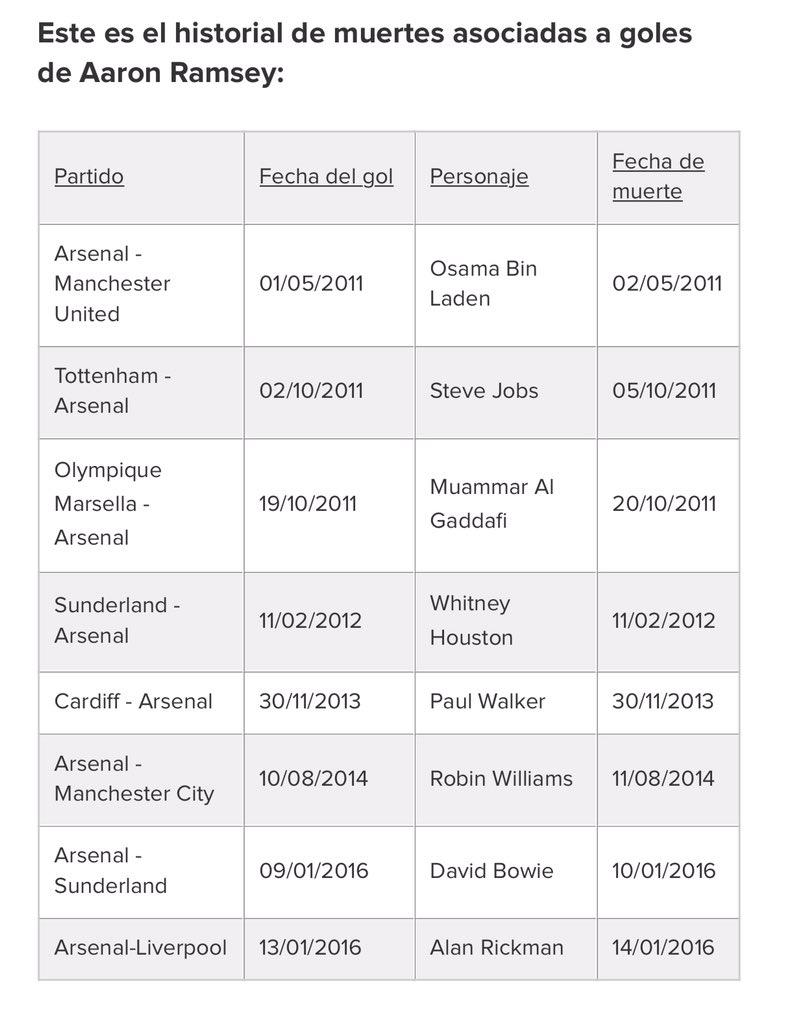 Ya deja de anotar goles maldito Ramsey https://t.co/wUgJPYF4VZ