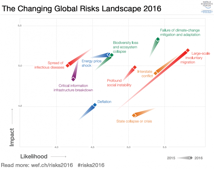 See how the global #risk landscape has changed in 1 year https://t.co/CbrhJuRswQ #wef16 #risks2016 @wef @MMC_global https://t.co/iNUuOTXM7b