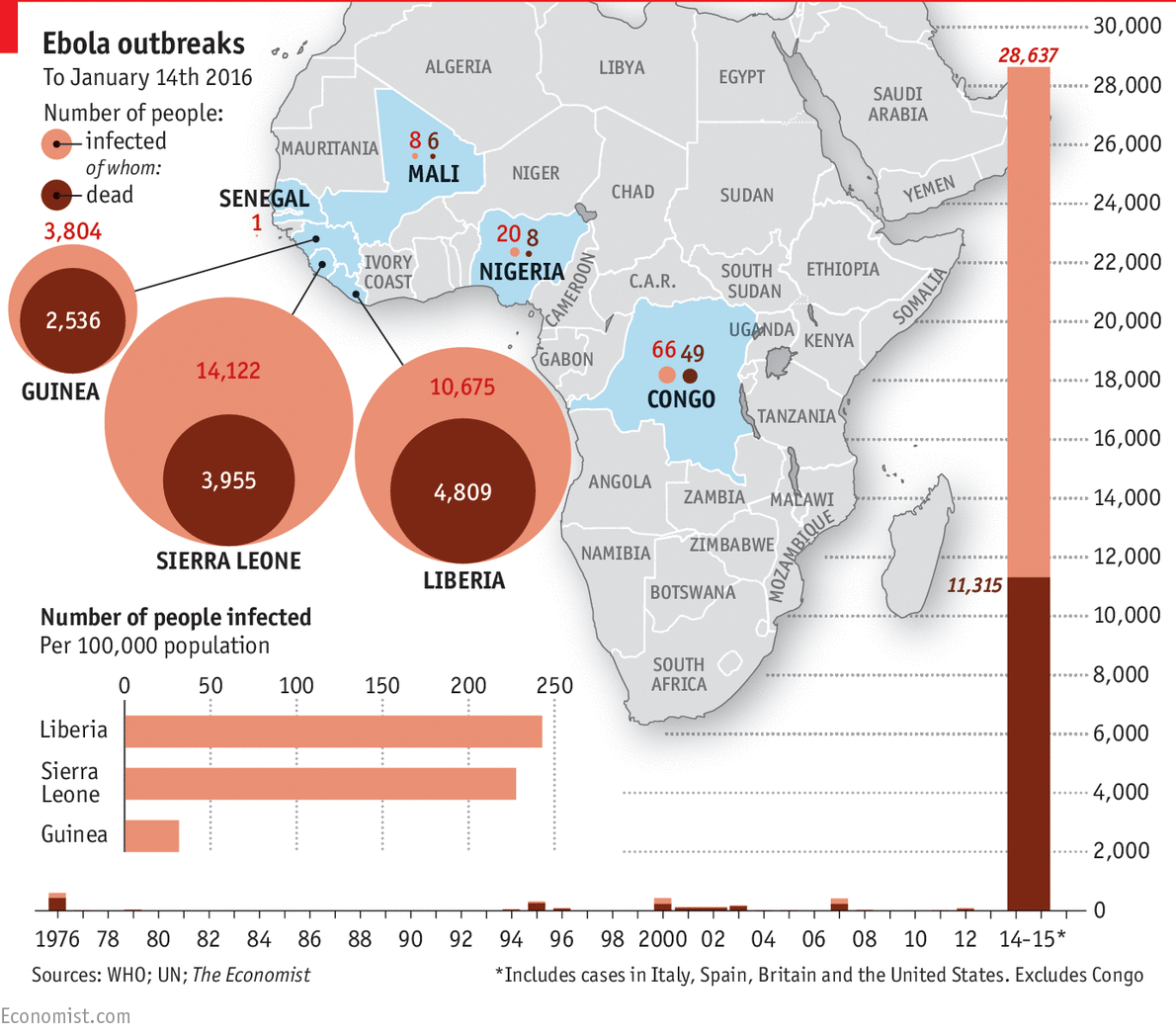 Ebola in Africa: the end of a tragedy