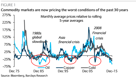 Happy Friday! Commodity markets now pricing in worst conditions of the past 30 years, says Barclays https://t.co/9TyV3hItCs