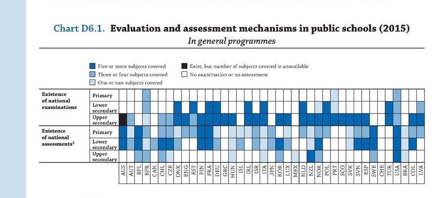 Onde está, afinal, o experimentalismo? exames e provas de aferição na OCDE, 2015. https://t.co/71eacn7SWB