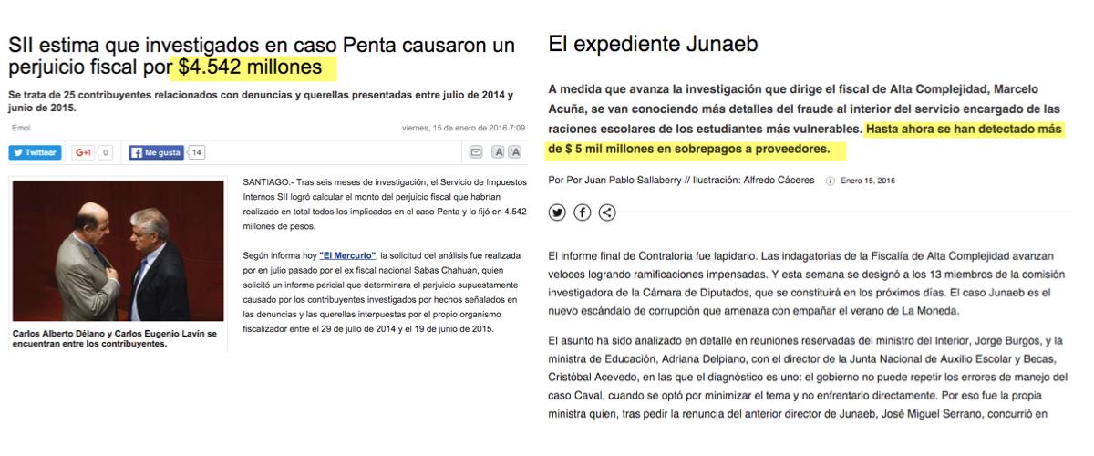Coberturas: Fraude de la Junaeb ya suma más de $5 mil millones. La evasión total #CasoPenta menos de $5 mil millones https://t.co/9QN2DttMNW
