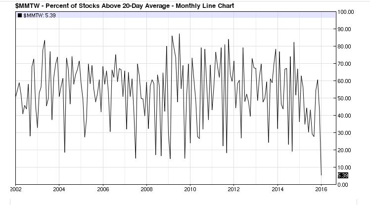 % OF stocks above their 20day monthly chart..never has it closed this low on a monthly level 2002-now $SPY https://t.co/6dt9yPUi49