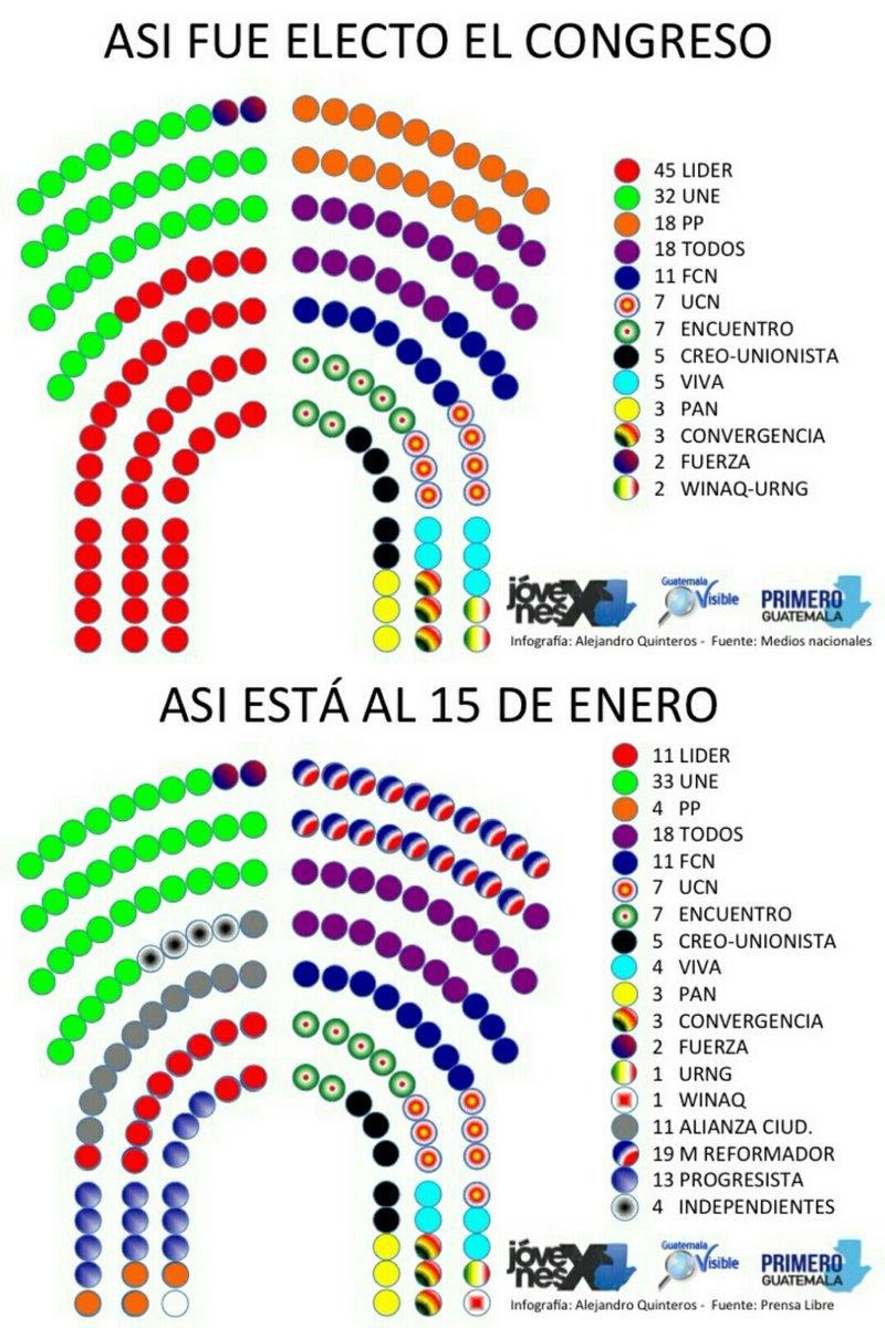 Asi fue electo el congreso por el pueblo guatemalteco. Asi esta al 15 de enero, ignorando la voluntad popular. https://t.co/dJd9yo34ck