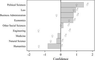 Studenter inom statsvetenskap har mest övertro på sin förmåga https://t.co/3YjrIcawET #swepsy https://t.co/GIBJj40bra