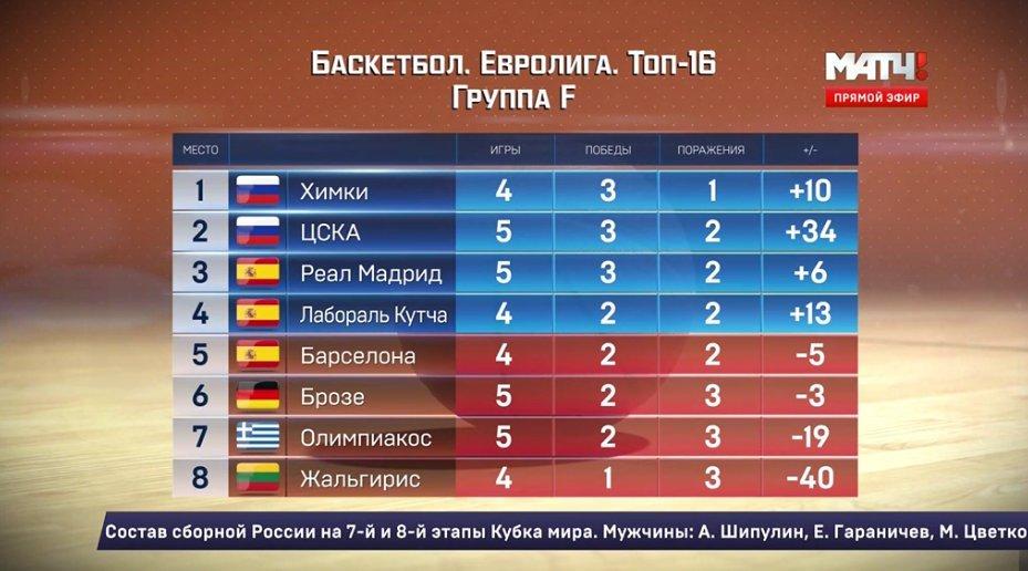 Баскетбол евролига топ-16 результаты