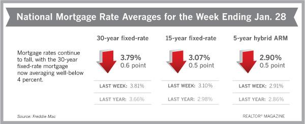 Mortgage rates continue to fall, with 30-year fixed now averaging well below 4 percent. https://t.co/t77dtTbKEc https://t.co/U6vScptyly