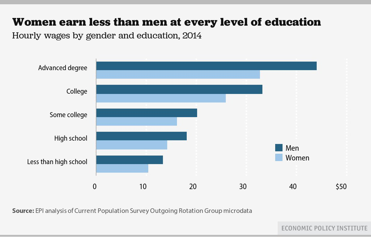 The #GenderPayGap persists at EVERY level of education https://t.co/ggJitw5ybi via @EconomicPolicy #EqualPayCantWait https://t.co/Y8JHcTpN4h