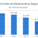 Rajoy se ha cepillado más de la mitad de la hucha de las pensiones https://t.co/NGlCG0Sf65 … https://t.co/4yxItjZGN1