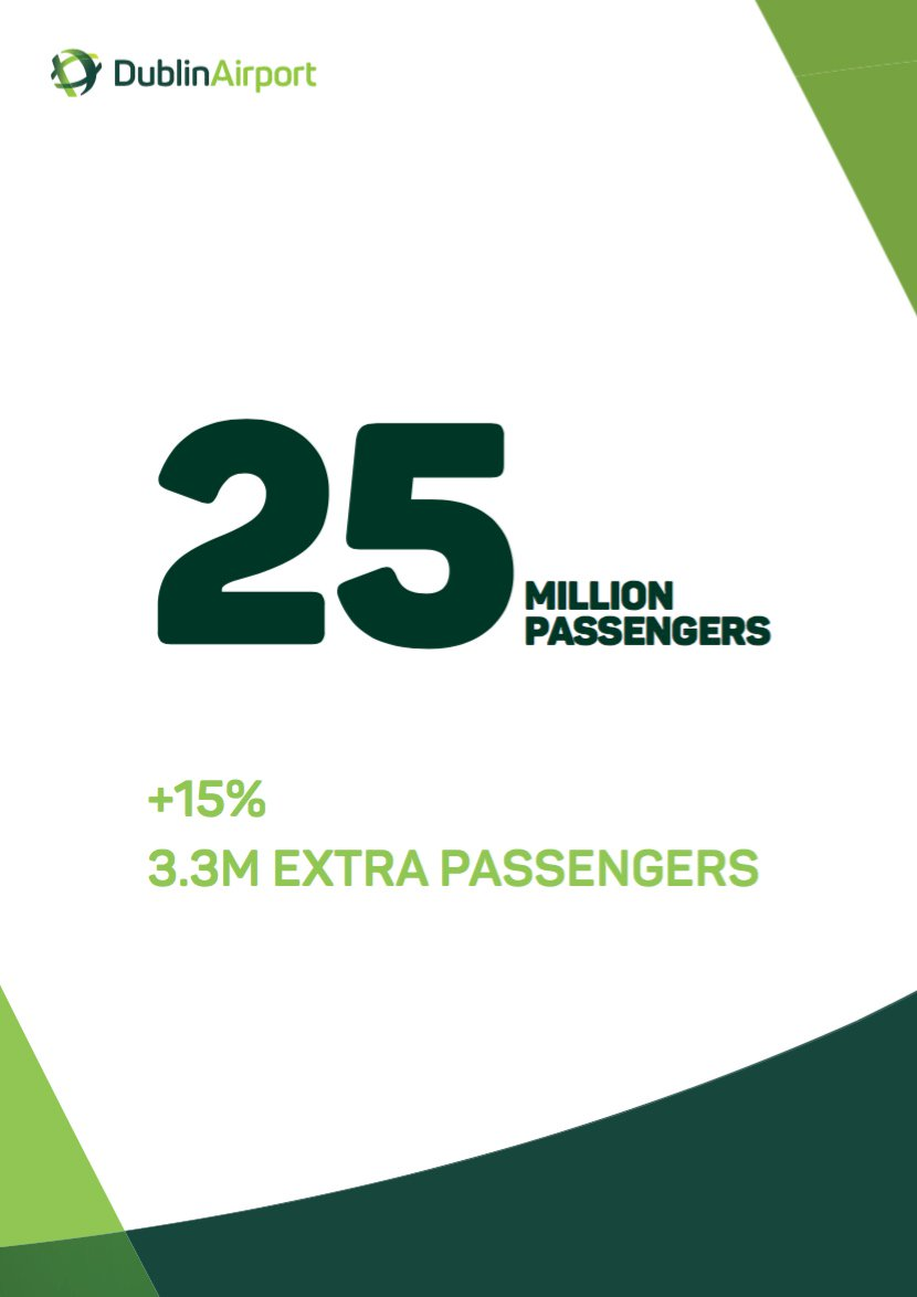 Passenger numbers up 15% to record 25M in 2015 with growth in all major markets.
