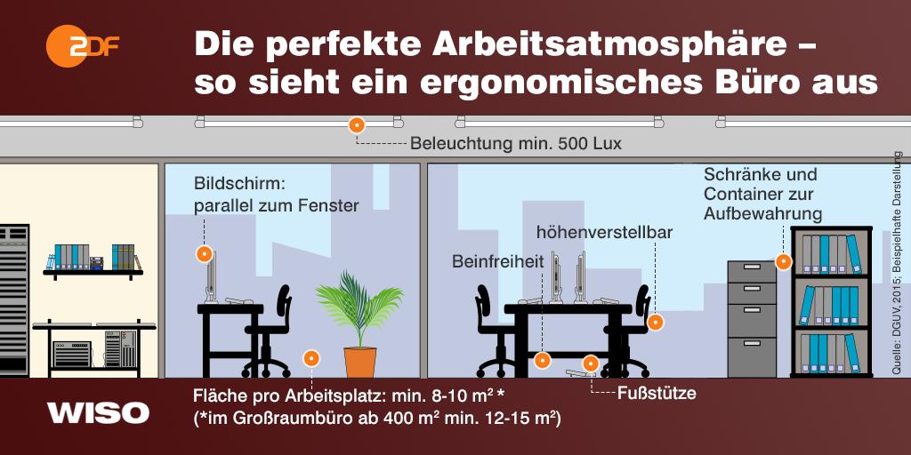 Ist euer Arbeitsplatz ergonomisch? Ergonomie bedeutet, dass die Büroausstattung optimal angepasst ist. #WISO-Tipp https://t.co/BWq6qQ45p0