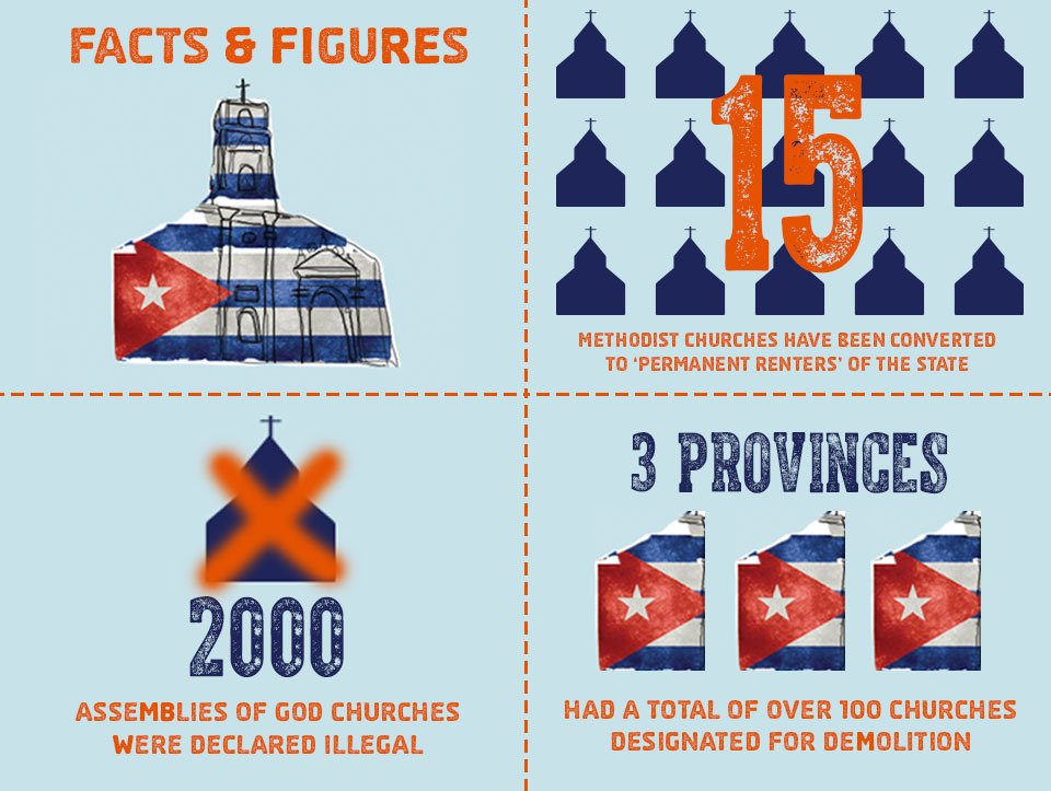 2000 churches were made illegal in Cuba in 2015. Follow the story on the #CubaCrackdown here https://t.co/ZLUaB150h8 https://t.co/nN47WHGD3I