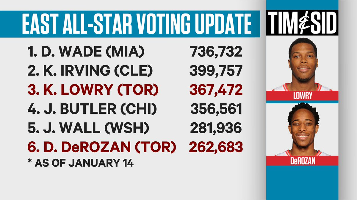 The #NBAVote deadline is 11:59 ET tonight. As seen on @timandsid, Kyle Lowry is 30,000+ votes shy of a starting spot https://t.co/eJBDVVmIAO