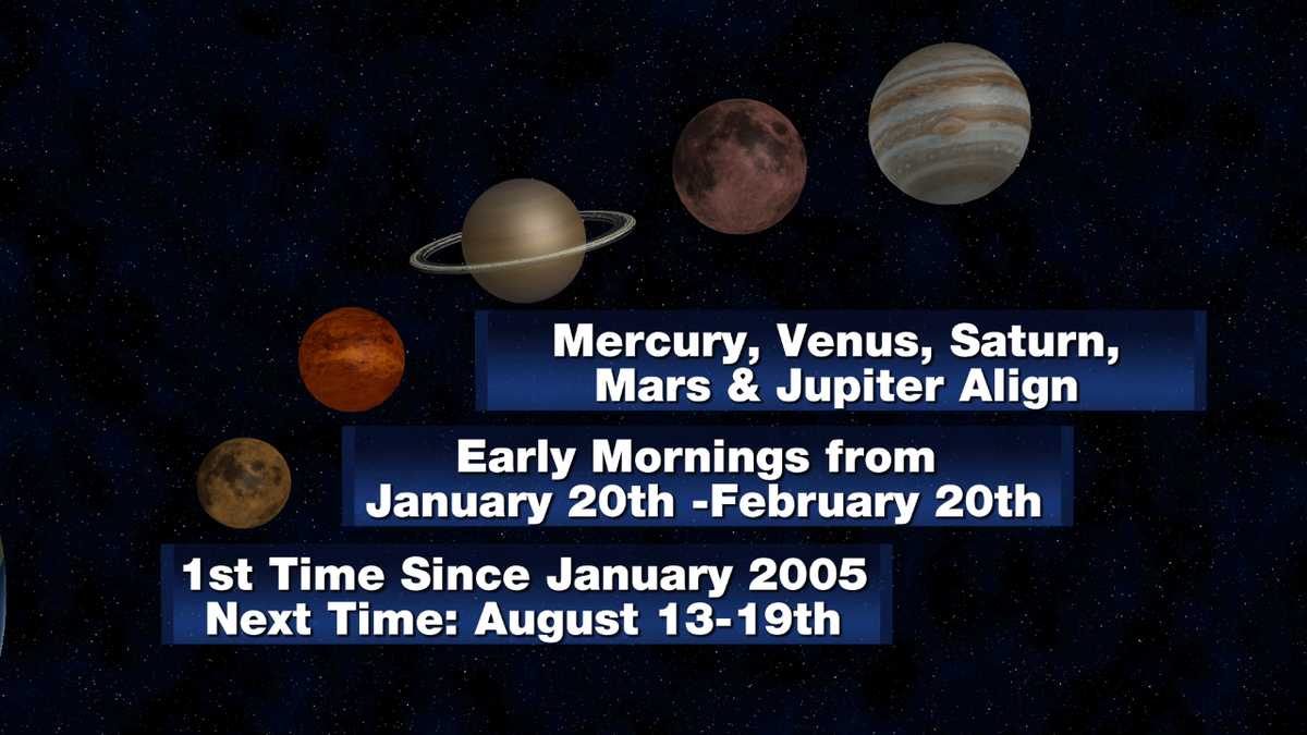 5 planets visibile to the naked eye at tomorrow AM thru Feb. 20th! When we have clear skies to see it on @tmj4 #wiwx https://t.co/dkZzPq7Tym
