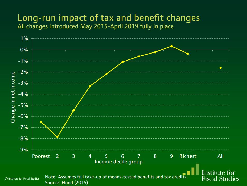 The long run impact of tax and benefit changes for each income group Post-Autumn statement. https://t.co/zhnscpjnfq https://t.co/hz50Nv1n6d