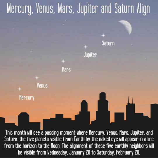 On 20 Jan Mercury, Venus, Mars, Jupiter & Saturn will all be visible from Earth when they appear in a diagonal line https://t.co/7jalltToeP