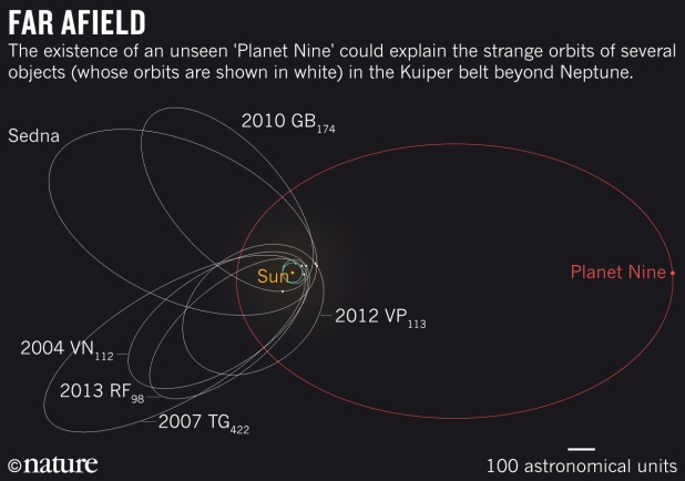 Why yes, it is Planet Nine From Outer Space! Or so say @plutokiller & Konstantin Batygin https://t.co/KeRQaPwBxB https://t.co/rEEsVkSGyT