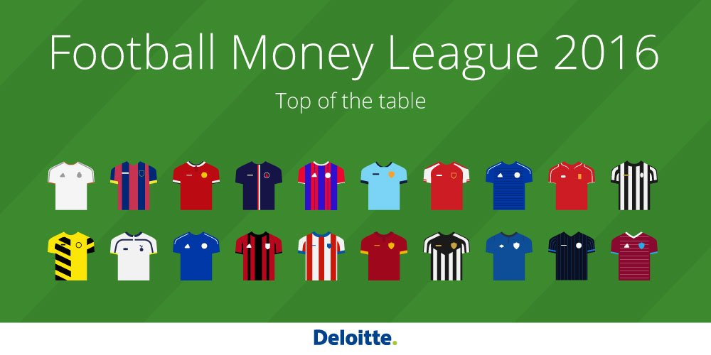 See the top 20 football clubs by revenue in the Deloitte Football Money League https://t.co/8Wq7GLW8dC #DFML16 https://t.co/SWJR8zRxd4