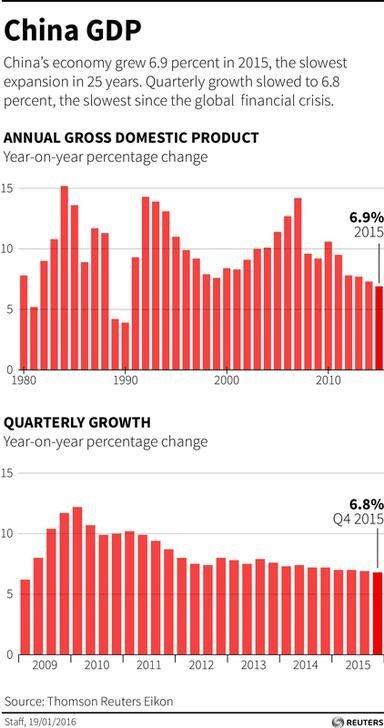 economy china essays