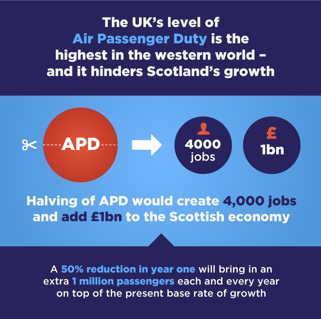 A 50% reduction in APD would attract more visitors, create 4000 new jobs and add £1 billion to Scotland's economy. https://t.co/ntknd2i0DY
