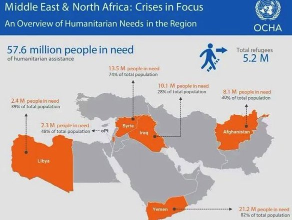 Nearly 58million people need life saving aid in the Middle East due to conflict. And this is a conservative figure https://t.co/YQuVTCxMTR