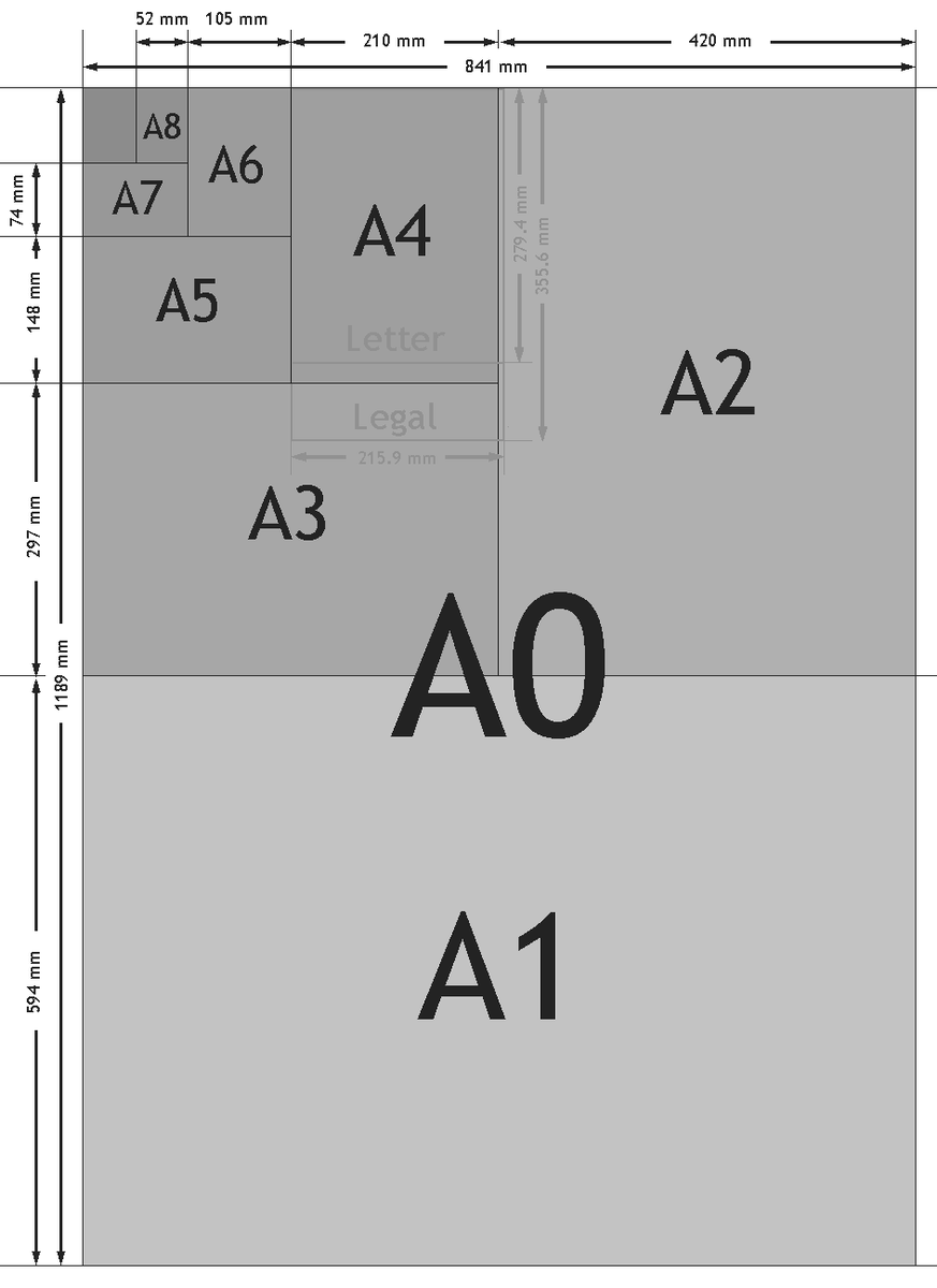 "never understood the european ""A4"" etc paper sizes. Suddenly, it looks brilliant. https://t.co/ICRB5cmm4d"