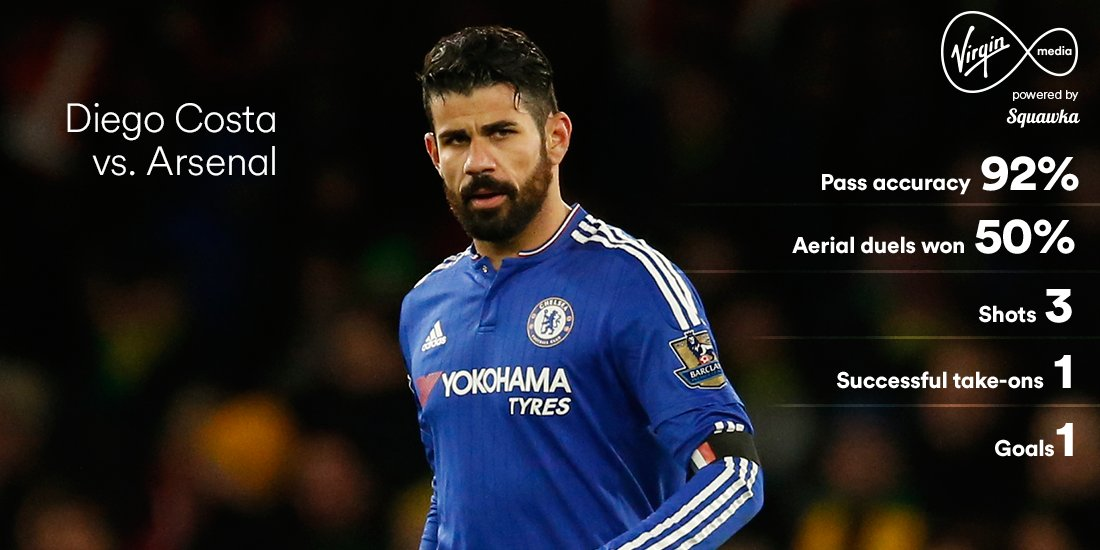 Diego Costa's fifth Premier League under Guus Hiddink saw Chelsea grab all 3 points vs Arsenal. #AllTheFootball https://t.co/4urAEAJGdo