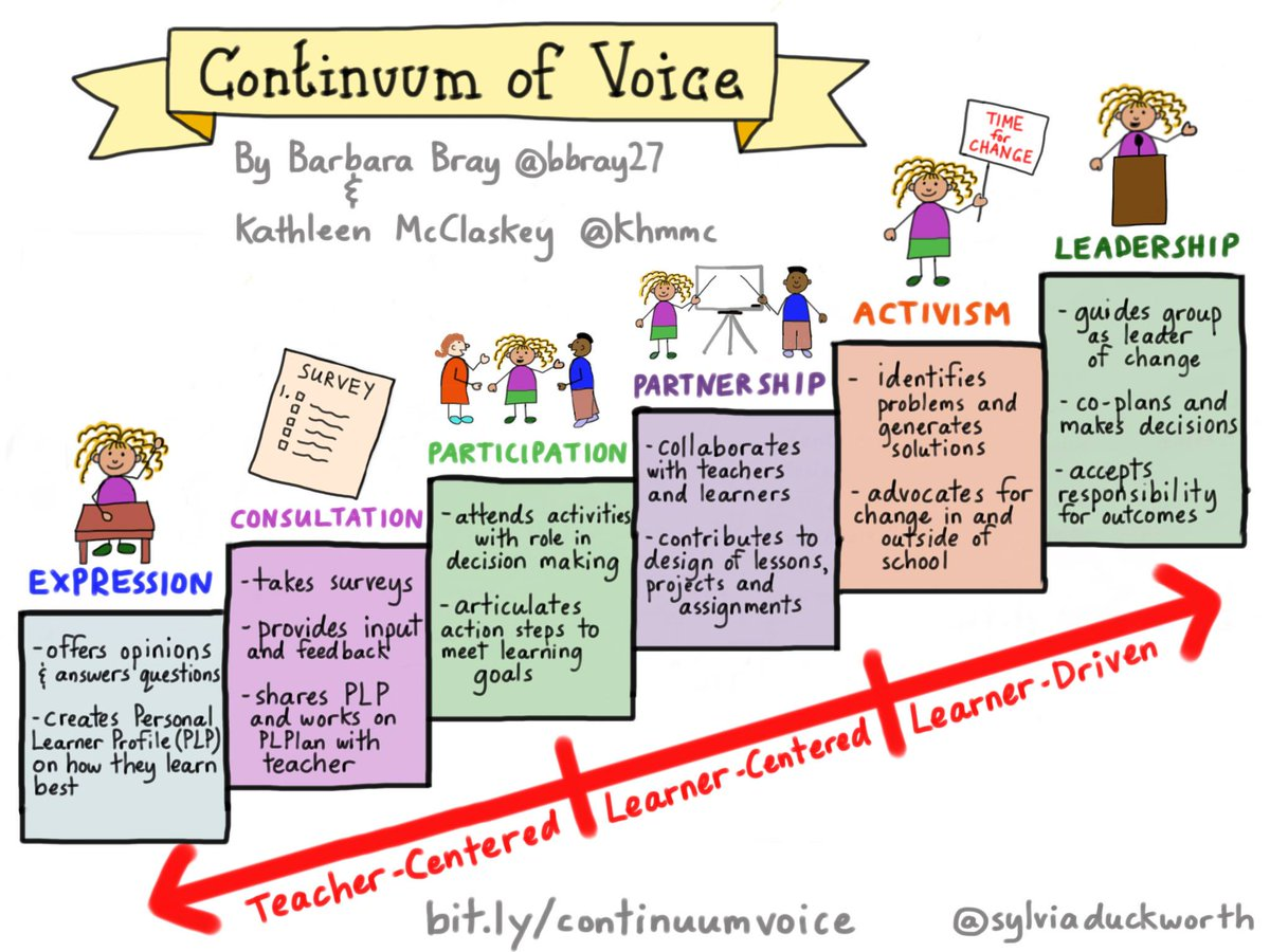 Self-expression starts the path to leading. Teaching-parenting-youthwork-life by @bbray27 @khmmc @sylviaduckworth https://t.co/ffZh5uSkUa