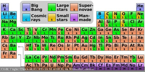 Where Your Elements Came From: https://t.co/xlfIhe9roU By https://t.co/PUvW59yLP6