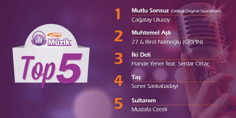 "TTNET Müzik #Top5 listemizin bu haftaki lideri ""Mutlu Sonsuz"" ile @cagatayulusoyy oldu! https://t.co/Nbnttre4Lq https://t.co/Heyo0hFomp"